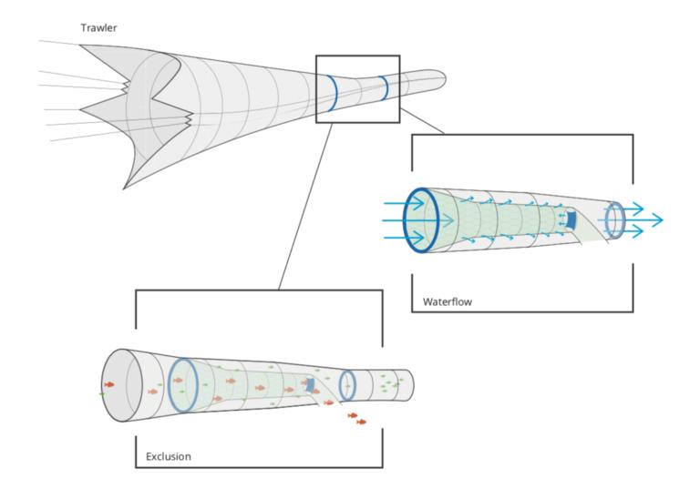 Redskab til minimering af bifangst i tobisfiskeriet på tegnebrættet