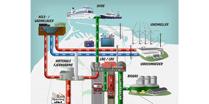 Dansk havn vil være knudepunkt for vedvarende energi