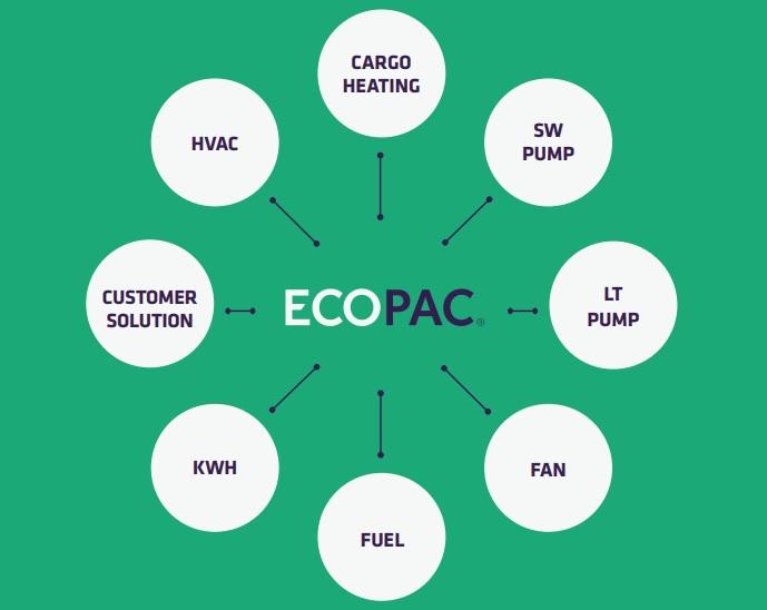 ECOPAC® reducerer, opsamler og dokumenterer dine energi- og C02-aftryk